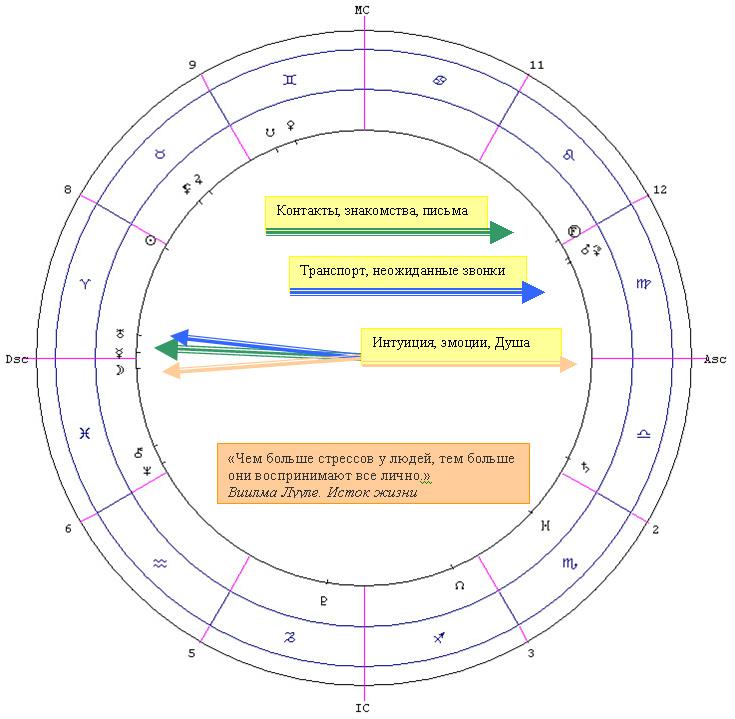 рамблер гороскоп овен 2017