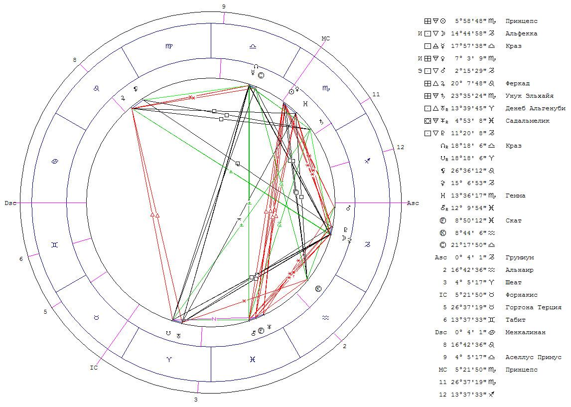 Подсказка от Ангела-Хранителя, или соединение Луна - Белая Луна