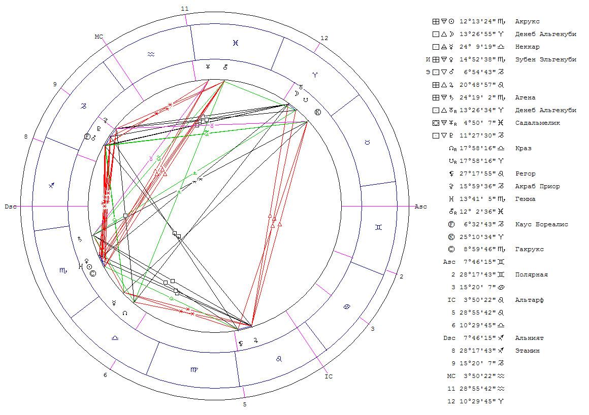 Соединение Луна-Уран