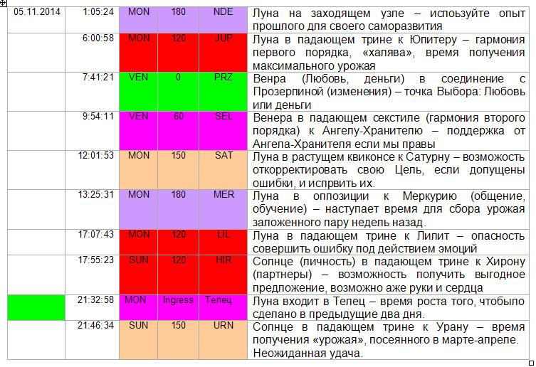 2014-11-05 Аспекты дня