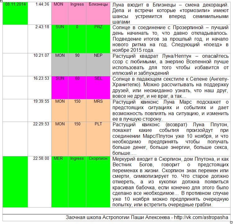Аспекты дня 08.10.2014