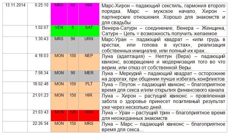 Аспекты дня. Венера соединение с Сатурном