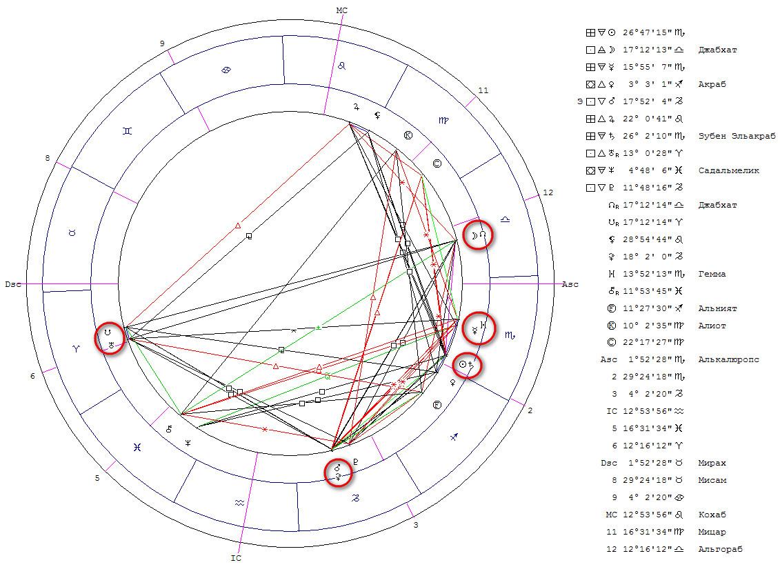 Карта соединения Луна-голова Дракона