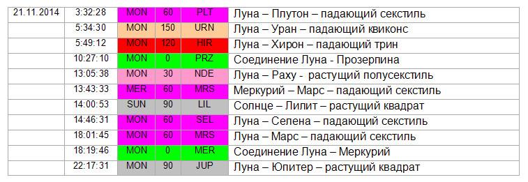 Аспекты дня. 21.11.2014