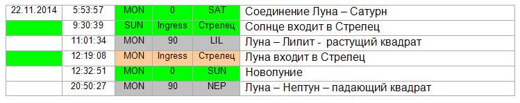 Аспекты дня 22.11.2014