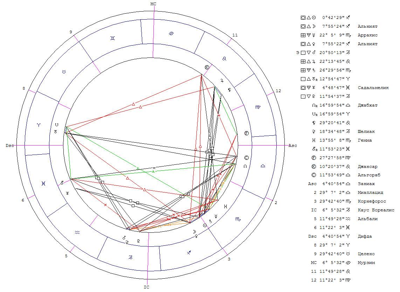Соединение - начало/завершение ритма Луна-Венера