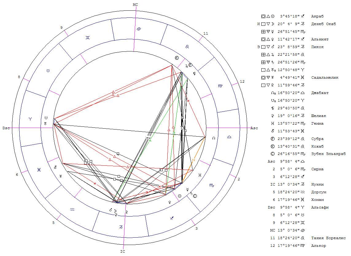 Соединение Меркурий - Сатурн