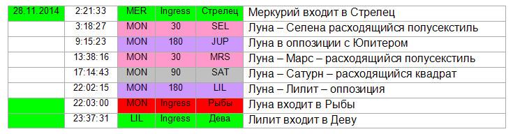 Аспекты дня 28.11.2014