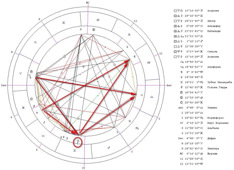 Гороскоп Солнце в соединении с Плутоном