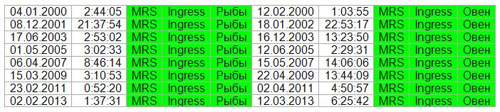 Аспекты при прохождении знака 2000-2015