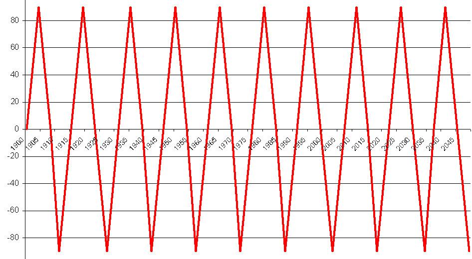 Ритмы цикла Уран-Кету