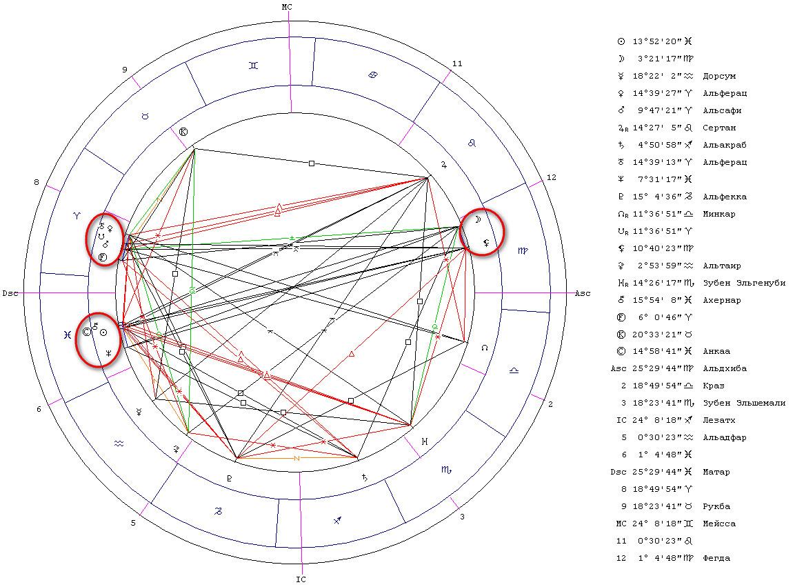 Гороскоп соединения Венера-Уран