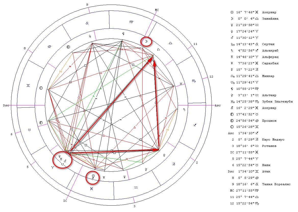 Гороскоп ингрессии Луны в Знак Весы