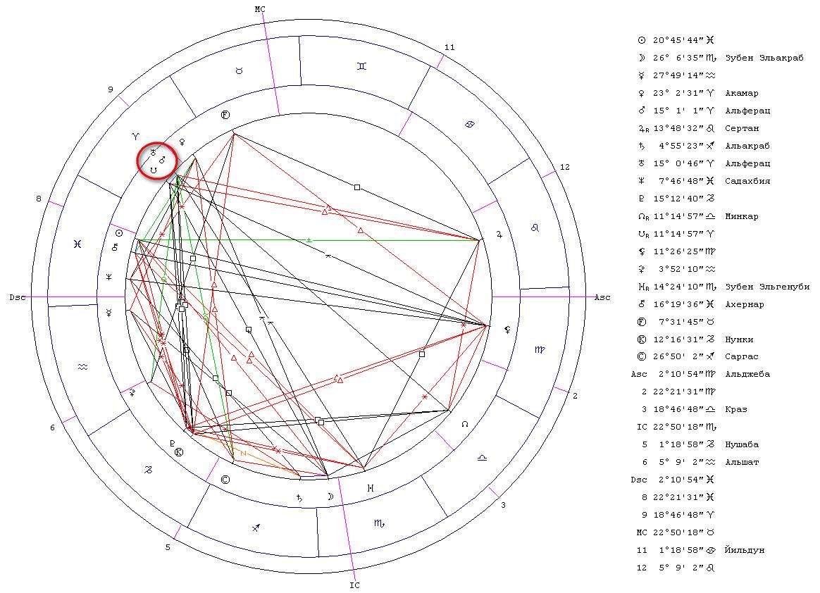Гороскоп. Соединение Марс/Уран