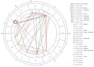 Соединение Луна-Плутон. Гороскоп