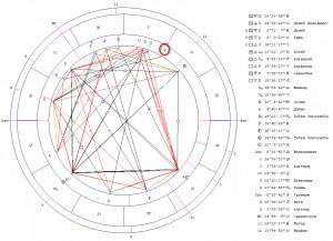 Гороскоп ингрессии Венеры в Знак Тельца
