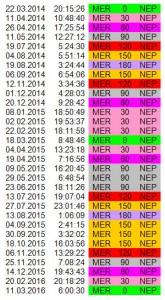 Ритм Меркурий-Нептун