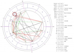 Соединение Солнце-Уран. Гороскоп