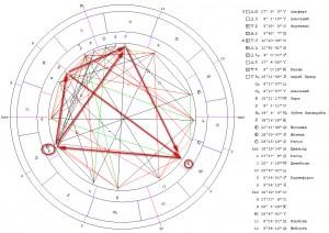 Трин Лилит-Плутон. Гороскоп