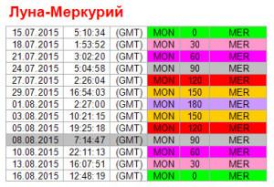 Аспекты на 8 августа. Ритм Луна-Меркурий