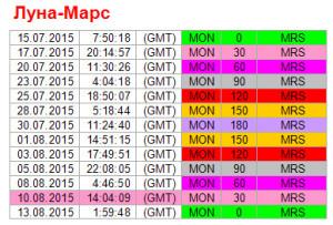 Аспекты на 10 августа. Ритм Луна-Марс