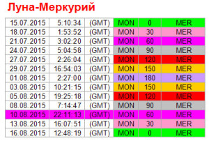 Аспекты на 10 августа. Ритм Луна-Меркурий