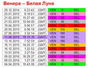 Аспекты на 11 августа. Ритм Венера-Белая Луна
