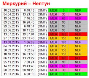 Аспекты на 13 августа. Ритм Меркурий-Нептун