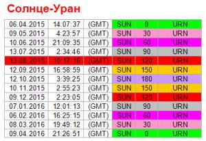 Аспекты на 13 августа. Ритм Солнце-Уран