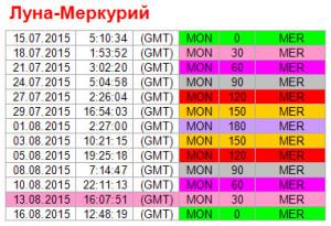 Аспекты на 13 августа. Ритм Луна-Меркурий
