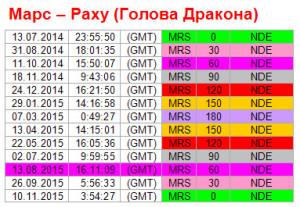 Аспекты на 13 августа. Ритм Марс-Раху