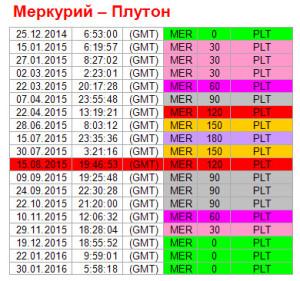 Аспекты на 15 августа. Ритм Меркурий-Плутон