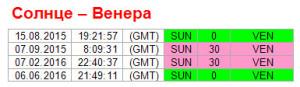 Аспекты на 15 августа. Ритм Солнце-Венера
