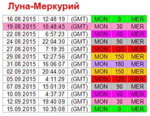 Аспекты на 19 августа. Ритм Луна-Меркурий