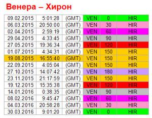 Аспекты на 19 августа. Ритм Венера-Хирон