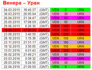 Аспекты на 19 августа. Ритм Венера-Уран