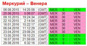 Аспекты дня. 20 августа. Ритм Меркурий-Венера