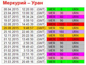 Аспекты дня. 20 августа. Ритм Меркурий-Уран