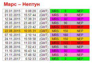 Аспекты дня. 22 августа. Ритм Марс-Нептун