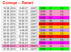 Аспекты дня. 23 августа. Ритм Солнце-Лилит