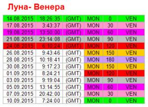 Аспекты дня. 24 августа. Ритм Луна - Венера