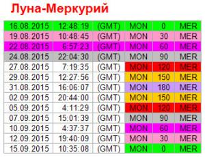 Аспекты дня. 24 августа. Ритм Луна - Меркурий