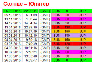 Аспекты дня. 26 августа. Ритм Солнце - Юпитер