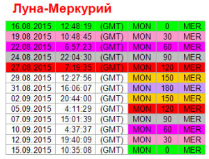 Аспекты дня. 27 августа. Ритм Луна - Меркурий