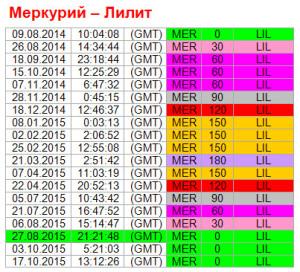Аспекты дня. 27 августа. Ритм Меркурий - Лилит