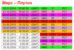 Аспекты дня. 29 августа. Ритм Марс - Плутон