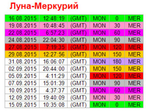 Аспекты дня. 29 августа. Ритм Луна - Меркурий