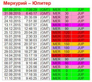 Аспекты дня. 31 августа. Ритм Меркурий - Юпитер