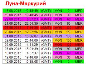 Аспекты дня. 31 августа. Ритм Луна - Меркурий