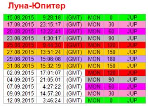 Аспекты дня. 31 августа. Ритм Луна - Юпитер